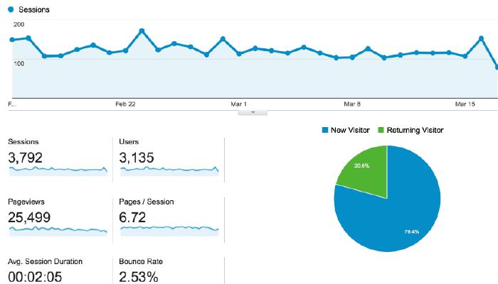 How to Login to Google Analytics